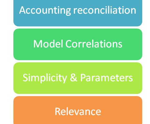 Attributes of Economic Capital Model