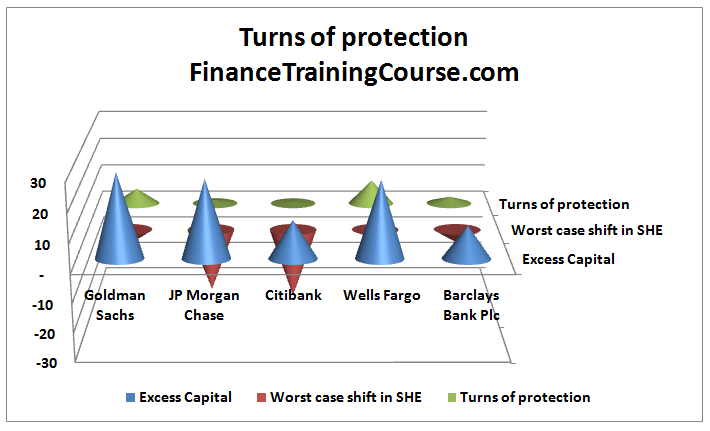 Calculating economic capital - turns of protection