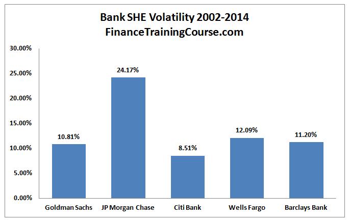 BankEquityvolatility