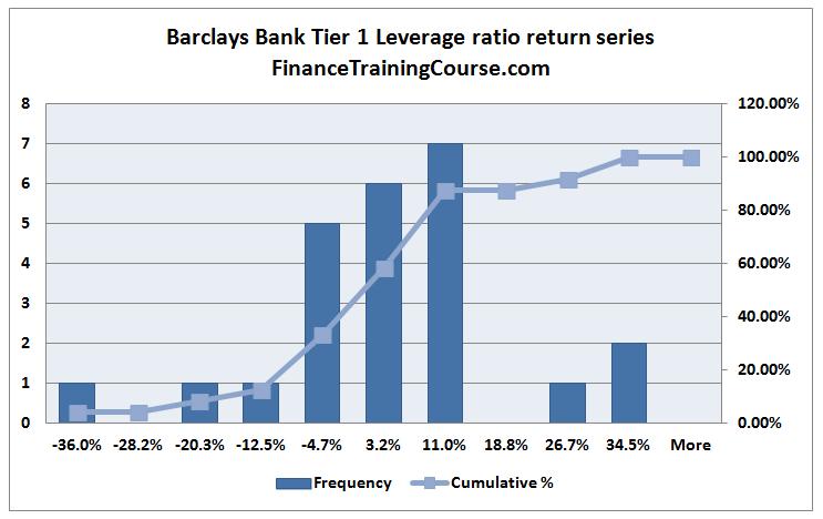 BarclaysBankLeverageRatio