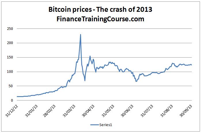 Bitcoin-2013-crash