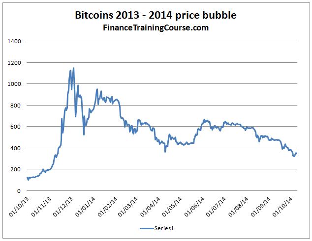 Bitcoin-2014-crash