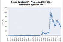 Bitcoin price series-1