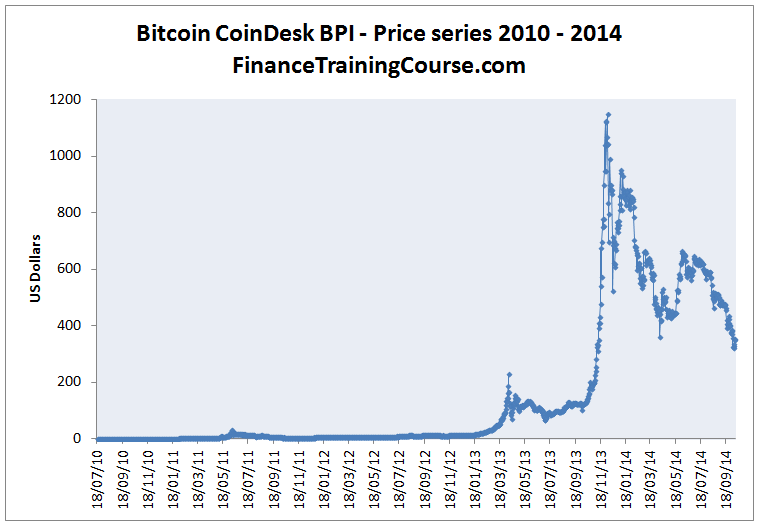 A Short History Of Bitcoin Prices