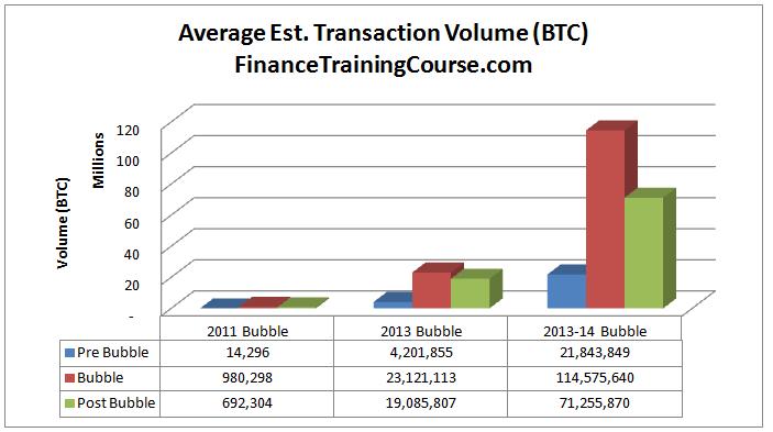 BitcoinBubbles-AvgVolBTC