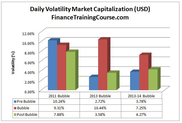 BitcoinBubbles-Marketvolatility