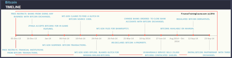 BitcoinEventTimeline-2