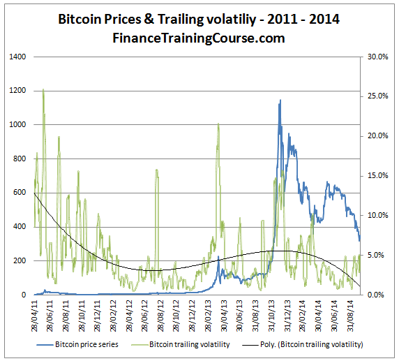 Bitcoinpricevolatility