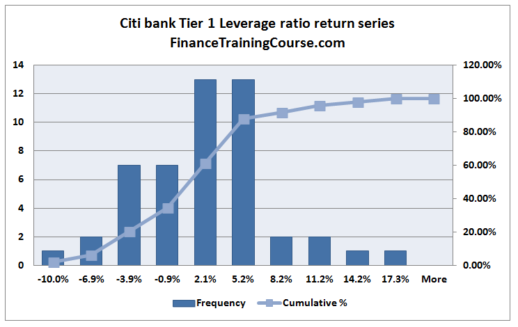 CitibankLeverageRatio