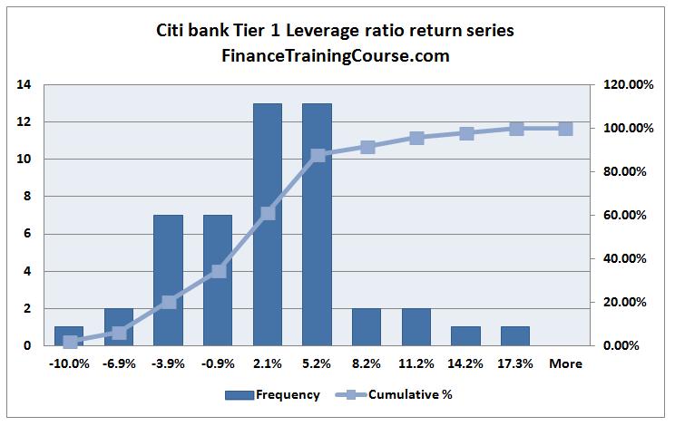 CitibankLeverageRatio