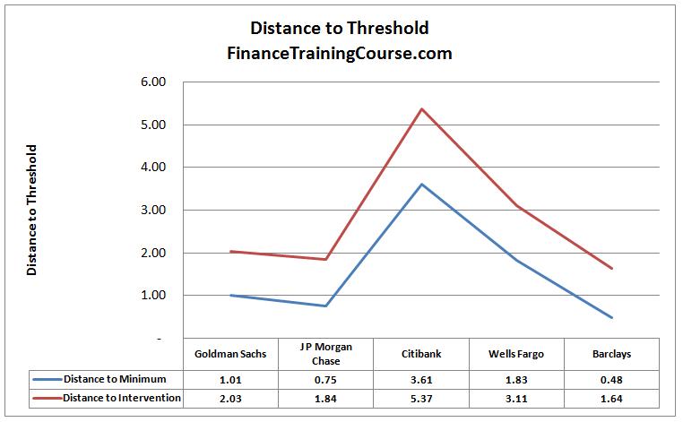 DistanceThreshold-Leverage