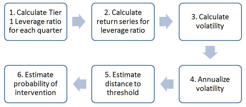 EconomicCapital-LeverageRatio