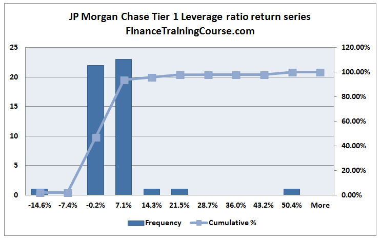 JPMorganLeverageRatio