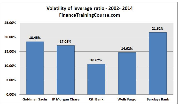 VolatilityLeverageRatio
