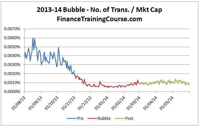 bitcoin-bubble-2014-3