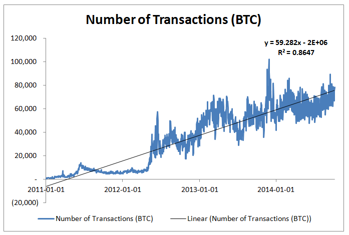 bitcoin-transactions-trend