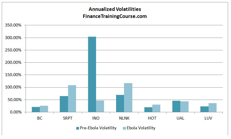 Ebola-Volatility