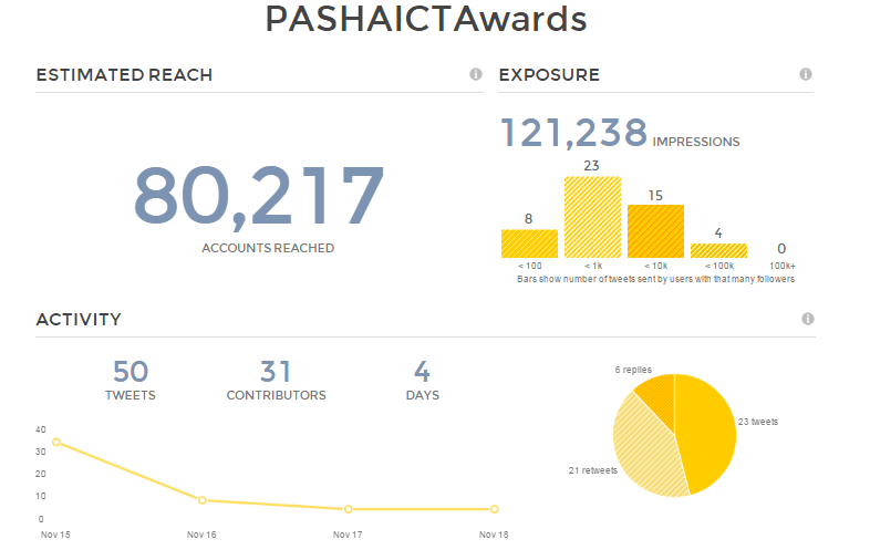 PASHAICTAwards-TweetReach