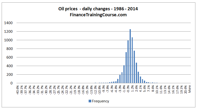 FTC-OilPriceHistorical-Changes-28-years