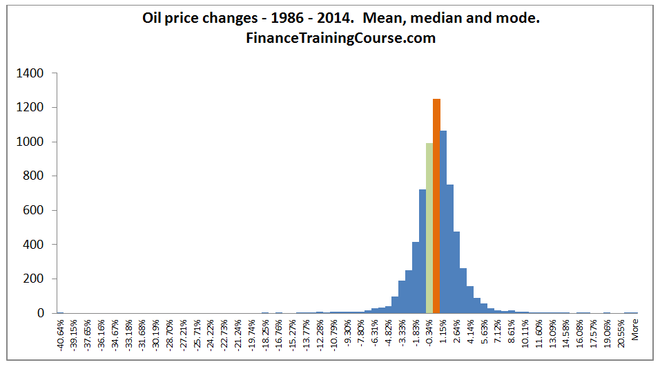 OilPriceChanges-MeanMedianMode