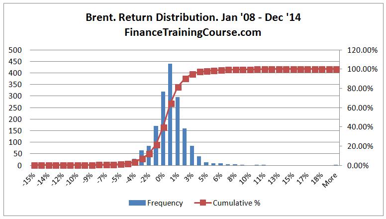 CrudeOil-Brent-Returns
