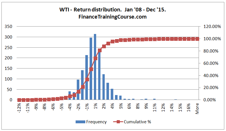 CrudeOil-WTI-Returns