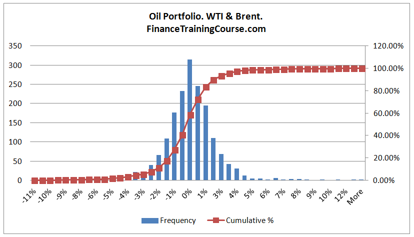 WTI-Brent-Joint-Distribution