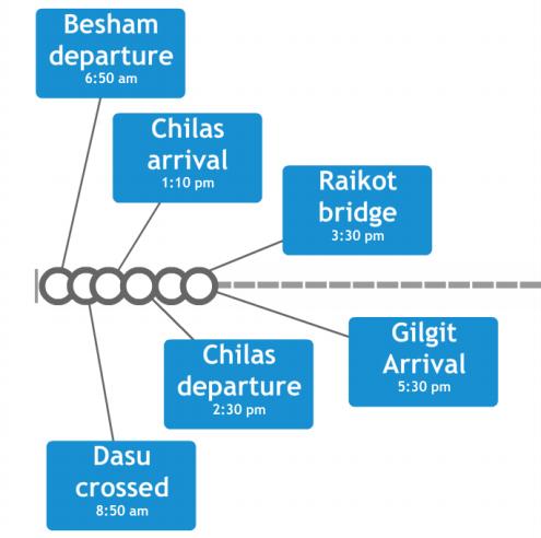 Besham-Gilgit-Timeline