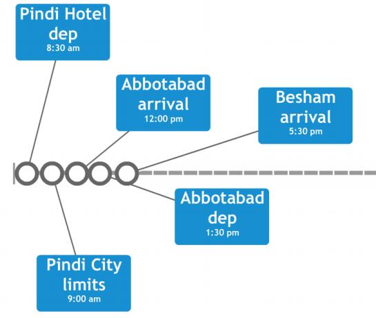 PindiBesham-Timeline