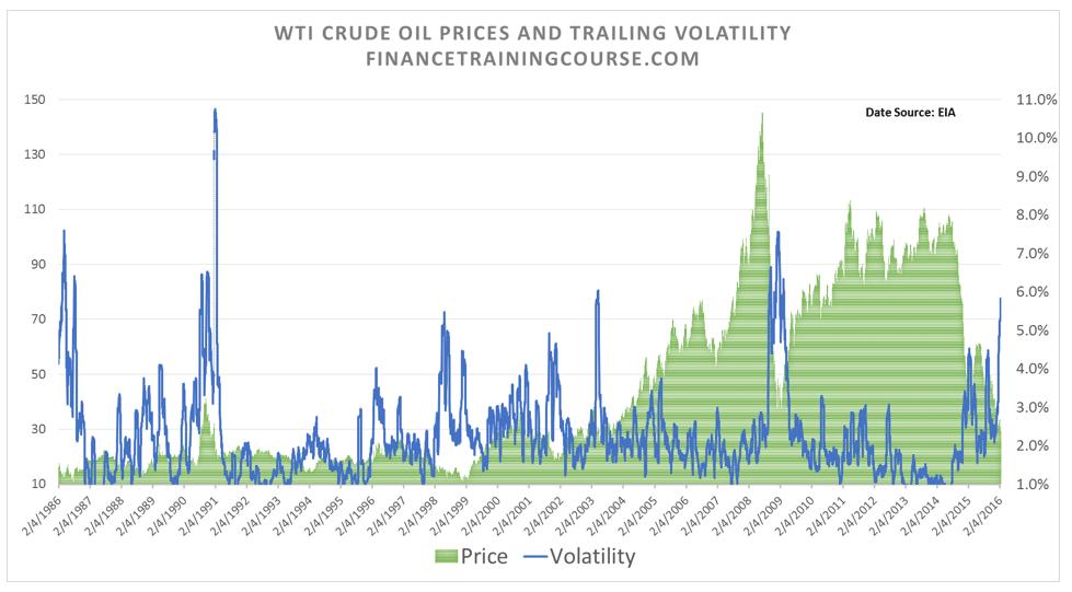 OilPricesVolatility-30-years