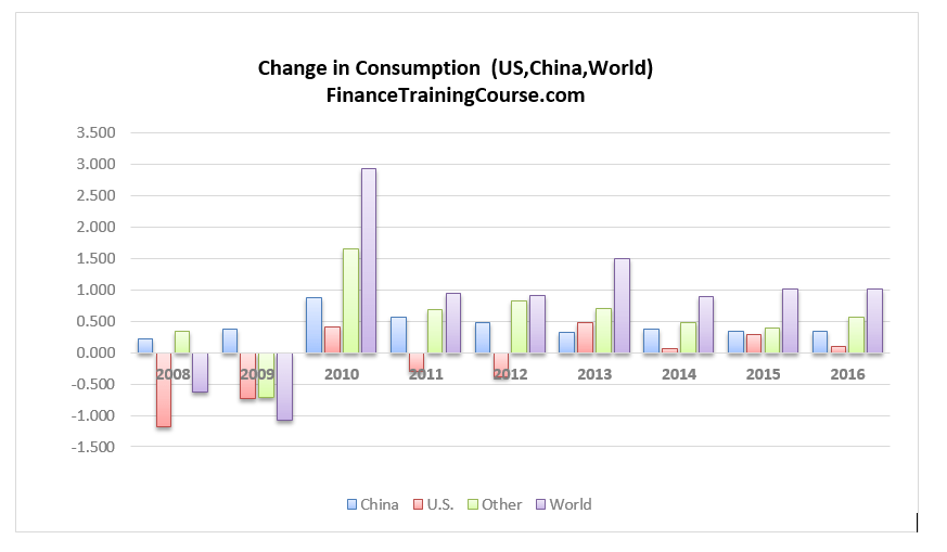 Oil_Change_Consumption-2016