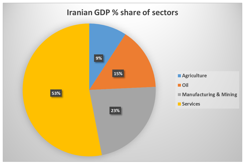 Iran-GDP-Break-Down