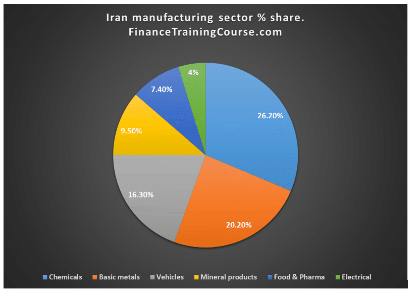 Iran-Manufacturing-Sector