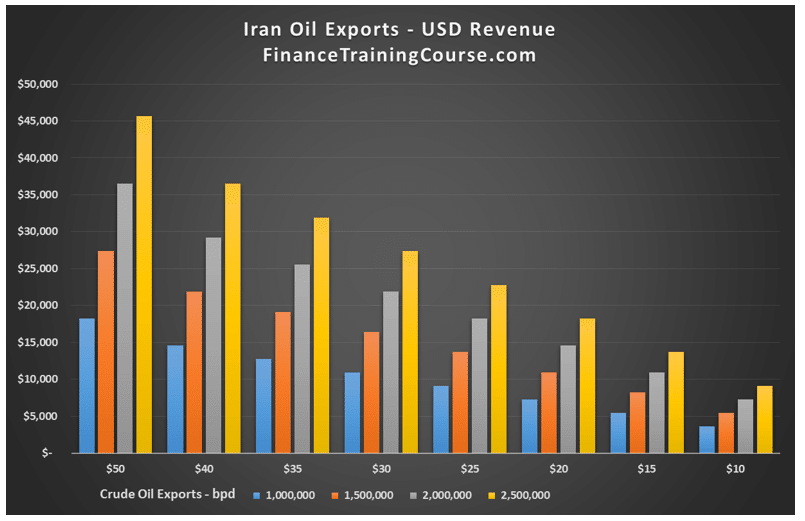 The Iran oil equation. Projected Iran oil export revenue
