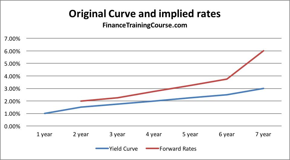 Original-curve