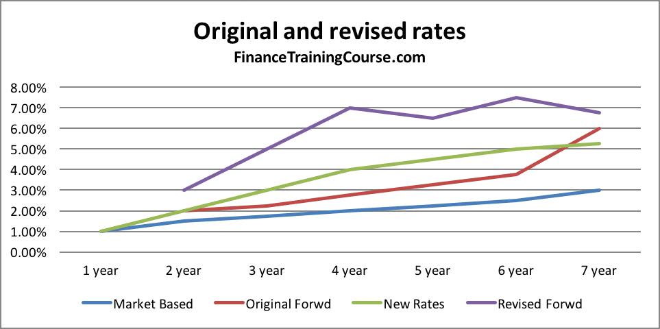 Original-rates