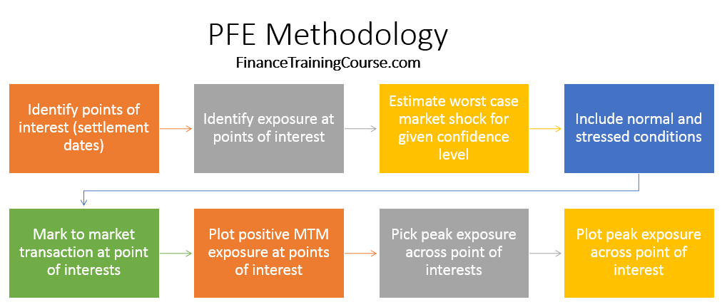 Potential Future Exposure Limits - Methodology