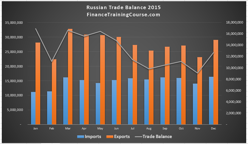 Russian Trade Balance 2015