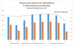 RussianExports-Oil