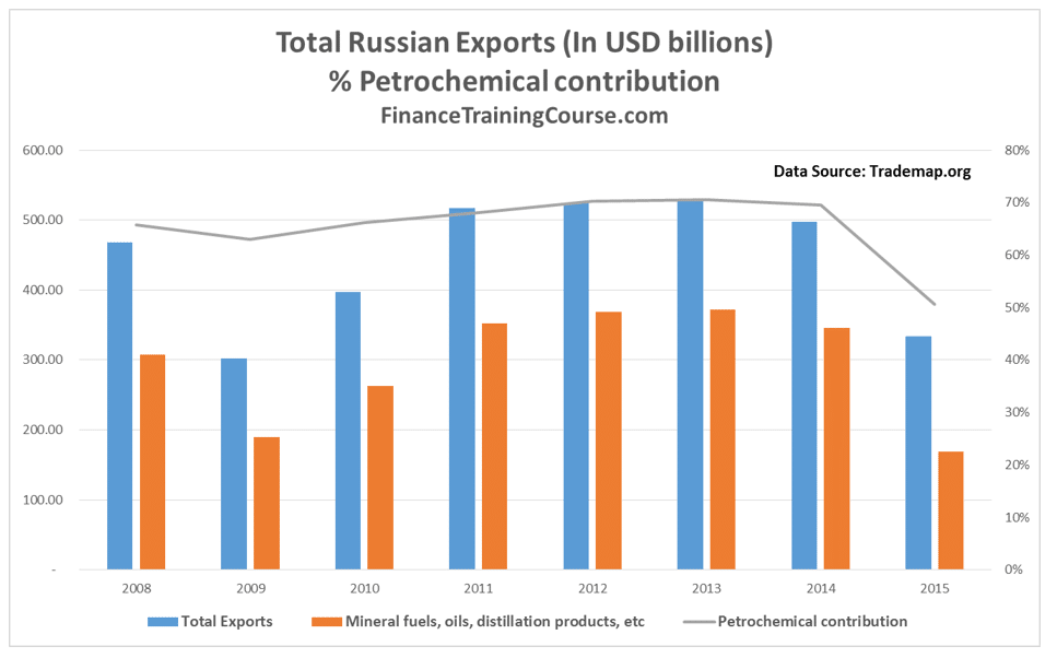 RussianExports-Oil