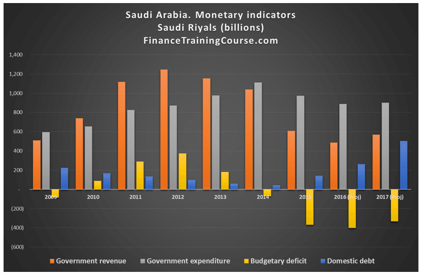 The Saudi Oil Strategy. Opening gambit 2012