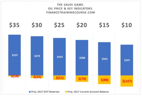 The-Saudi-Oil-Game