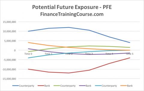 IRS PFE Exposure Estimate