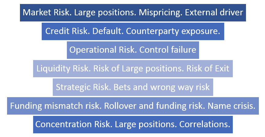 Bank-Stress-Tests-Interaction of Risks