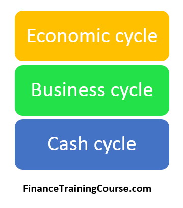 Credit analysis course - Cycles