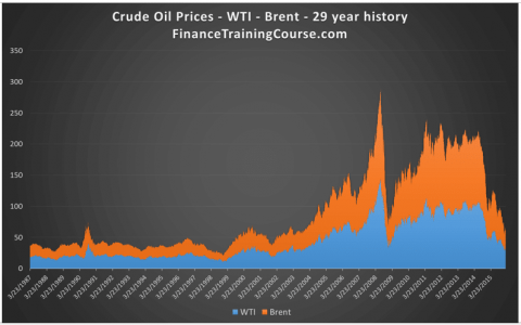 Counterparty risk - Oil price history