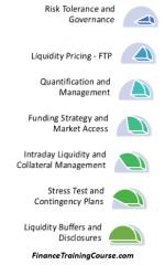 ILAAP-EBA-Principles
