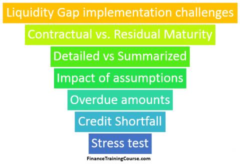 Liquidity Gap