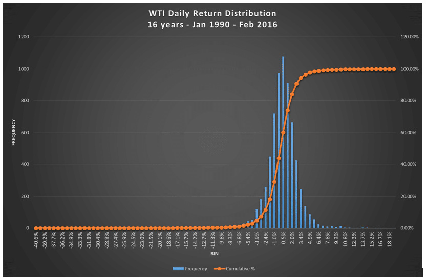 Oil-Price-Return-Distribution