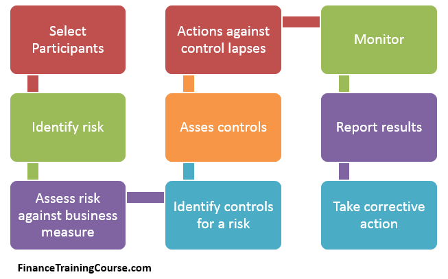 Rcsa risk control self assessment for Risk control self assessment template